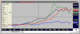Crobex Index Chart Ttpro_documentation