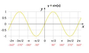 Range And Domain Domain Range Of Trigonometric Functions Their Inverses Video