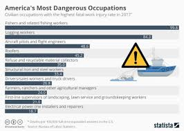 Bureau Of Labor Statistics Risk Management Monitor