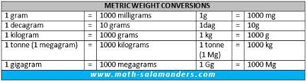 Easy Metric Chart Metric Conversion Chart