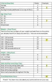 Weight Watchers Points Plus Activity Points Chart Points System Weight Watchers Chart Www Bedowntowndaytona Com