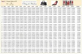 pv table learning interate accounting ii fashionably