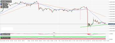 Btc Usd Bitfinex Chart Bitcoin Market Update Btc Usd Thrown Off Balance By