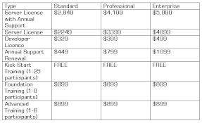Top Sharepoint Workflow And Forms Applications Price