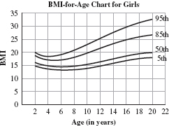 The Graph Shows The Bmi For Age For Girls Refer To This