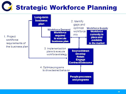 Staffing Model Template Excel Models Strategy Capacity Planning ...