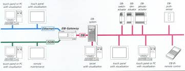 knx wiring example knx image wiring diagram gateway eib lrg on knx wiring example