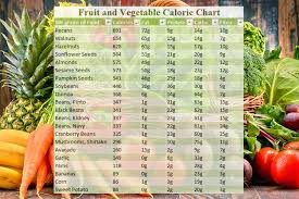 Food Celery Chart Calorie Chart For Indian Food Vegetable And Fruits
