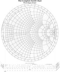 The Complete Smith Chart Whats All This Input Impedance Stuff Anyhow