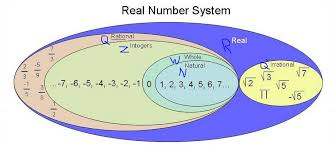 Real Number System Chart Notes On Rational And Irrational Numbers Grade 7