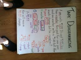 Tape Diagramming 2 Anchor Chart For Fifth Grade To Go Along
