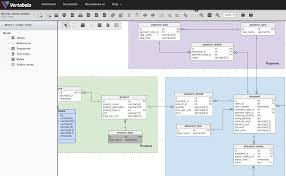 Papyrus Vs Uml Designer Top Online Uml Modeling Tools In 2018 Also Including Er And