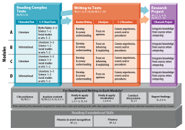 Common Core Math Progressions Chart Organizes The Common Core Ela Strands Of Writing Speaking