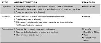 Capitalism Socialism Communism Chart Comparing Economic Systems 7 8th Social Studies
