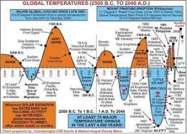 Global Warming Conservapedia