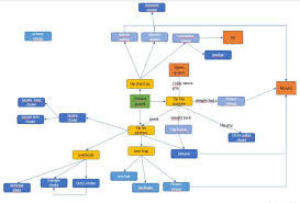 Bjj Flow Chart Make Your Game Better By Connecting Your