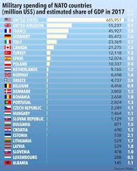 Nato Funding Chart Nato Contributions By Country Which Nations Pay The Most