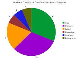 Create A Pie Chart Kidzone The Door Keepers Saturday Night Genealogy Fun My Heritage