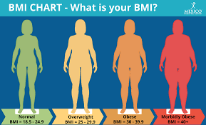Bariatric Bmi Chart Morbidly Obese Chart Am I Morbidly Obese Mexico