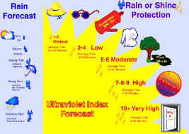 Uv Index Chart Today The Ultraviolet Index A Useful Tool