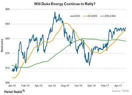 How Do Duke Energys Chart Indicators Look After 1q17