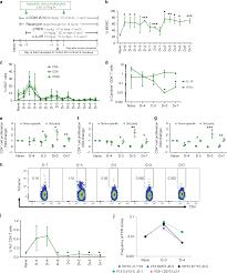 Universal Recipients Blood Designation Long Term Tolerance Of Islet Allografts In Nonhuman Primates