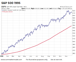 1995 Stock Market Chart Stock Market History Bullish Trends And Pullbacks To 200