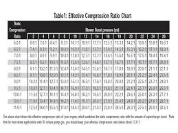 Nitrous Calculator Chart Boost Compression Ratio Chart