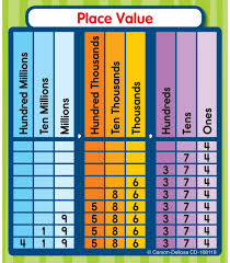 Place Value Chart Grade 4 Place Value Sticker Pack Grade 1 5