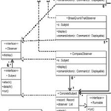 Bridge Design Pattern Delectable The Bridge Design Pattern Applied To A GPS Application Download