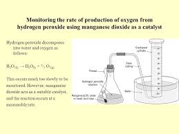 monitoring the rate of ion of oxygen from hydrogen peroxide using manganese dioxide as a catalyst