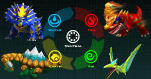 Fossil Fighters Frontier Type Chart Elements Fossil Fighters Wiki Fandom