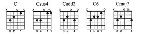 C Shape Barre Chord Chart 46 Chord Shapes You Must Know The Ultimate Guide To Chord