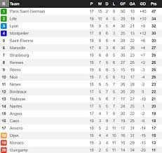 ligue 1 a look at the table at