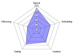 Rpg Stats Chart Radar Chart For Parameters Programming Rpg Maker Central