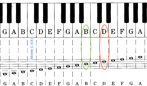 How To Transpose A Song Into Your Key Line Hilton