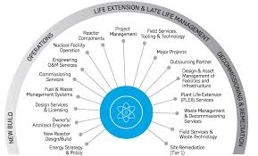 Your Trusted Partner Throughout The Nuclear Life Cycle Snc
