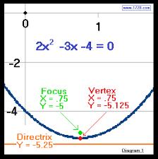 given vertex directrix focus form