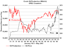 Middle East Oil Prices Chart The History Of Oil Prices Oil And Gasoline Economics
