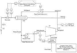 Sugar Cane Ethanol Plant Processdesign