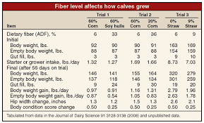 Steer Feeding Chart Calves Are What They Eat