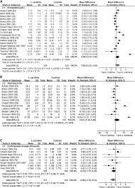 Hemoglobin To Hematocrit Conversion Chart Forest Plots From Meta Analyses Of Effects Of L Carnitine On