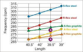 Taylormade Custom Shaft Chart What Specifications Make A Good Shaft For A Hybrid Clubhead