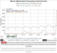 Bitcoin Bitcoin Cash Transaction Historical Chart Steemit