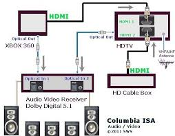 hookup xbox360 hd cable box hdtv av receiver surround columbia isa empowering consumers thru information