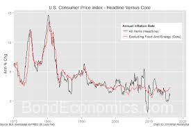Headline Inflation Chart Bond Economics Primer Core Versus Headline Cpi