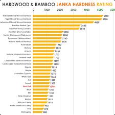 Floor Hardest Wood Floors Modest On Floor Janka Hardness