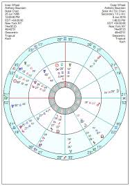 Anthony Bourdain Natal Chart Anthony Bourdain High Cuisine And Low Life Astroinform