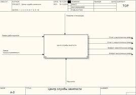 Курсовая работа по дисциплине Построение модели информационной системы начинается с описания функционирования предприятия системы в целом в виде контекстной диаграммы