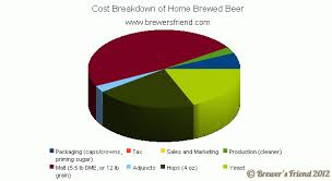 Dme To Grain Conversion Chart Cost Breakdown Of Beer Home Brewing Vs Commercial